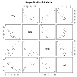 scatterplot_matrix