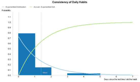 Exponential Distributions in Qlik - Harvesting Wisdom